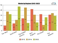 Nylon Yarn Market 2023: Top Companies, Regional Growth Overview And Growth Factors Details By Regions, Types & Applications
